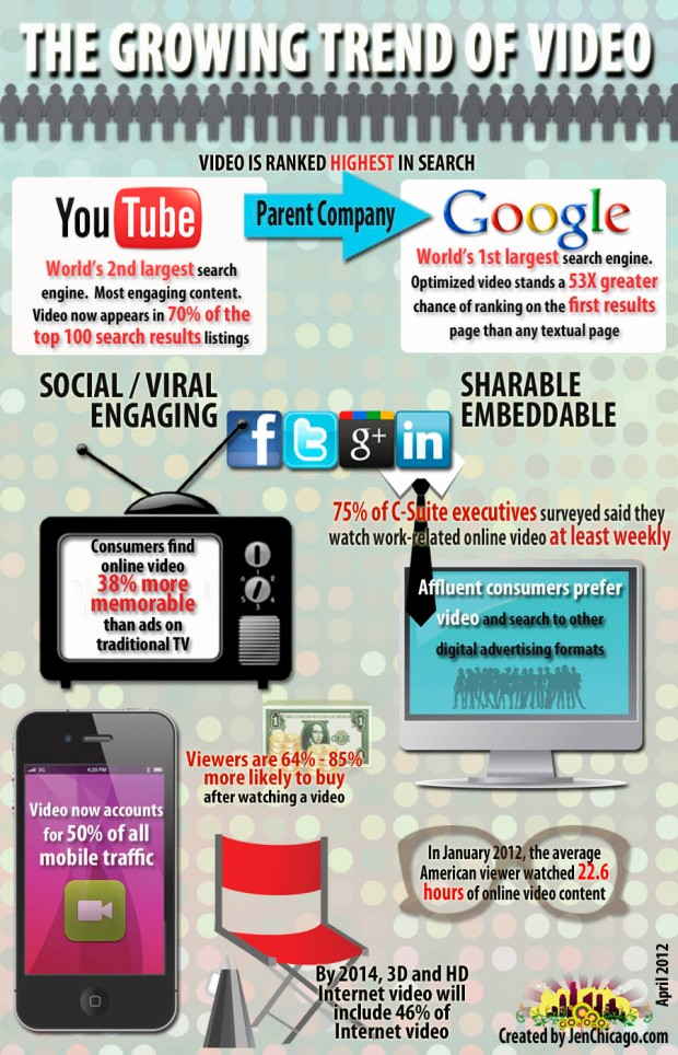 The growing trend of video (Infographic)